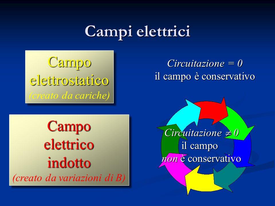 Campi elettrici Campo elettrostatico Campo elettrico indotto