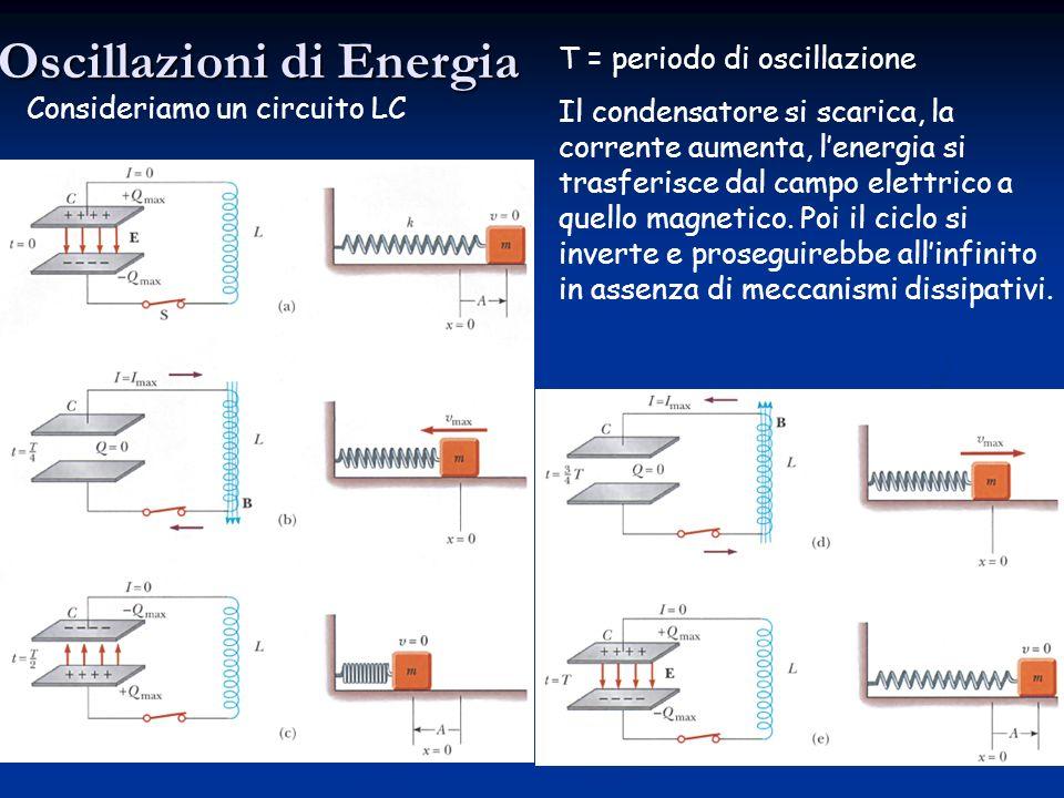 Oscillazioni di Energia