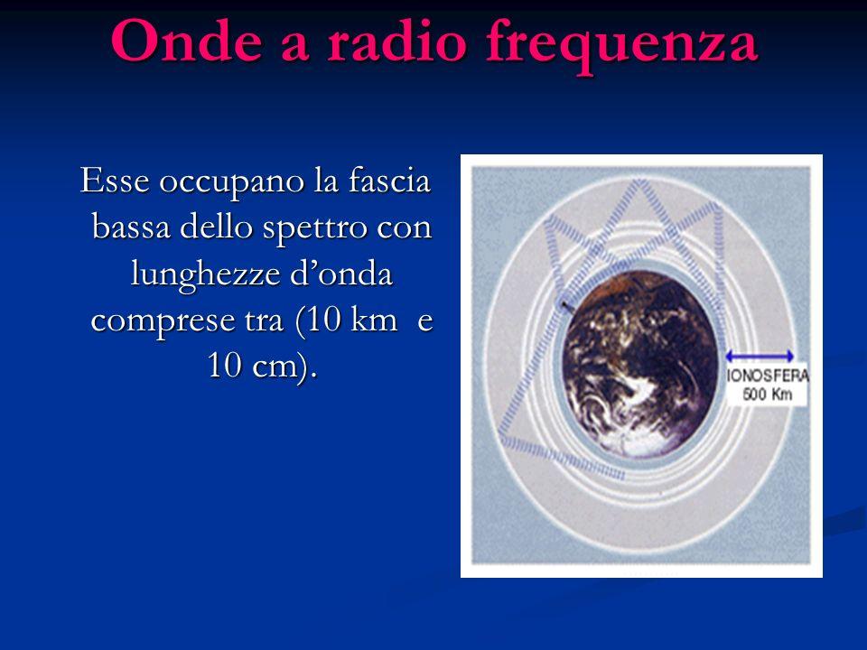 Onde a radio frequenza Esse occupano la fascia bassa dello spettro con lunghezze d'onda comprese tra (10 km e 10 cm).