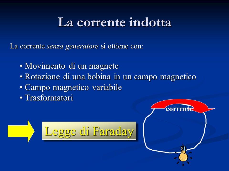 La corrente indotta Legge di Faraday Movimento di un magnete