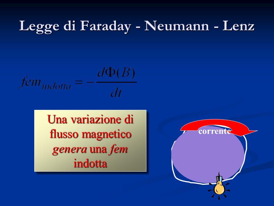 Legge di Faraday - Neumann - Lenz