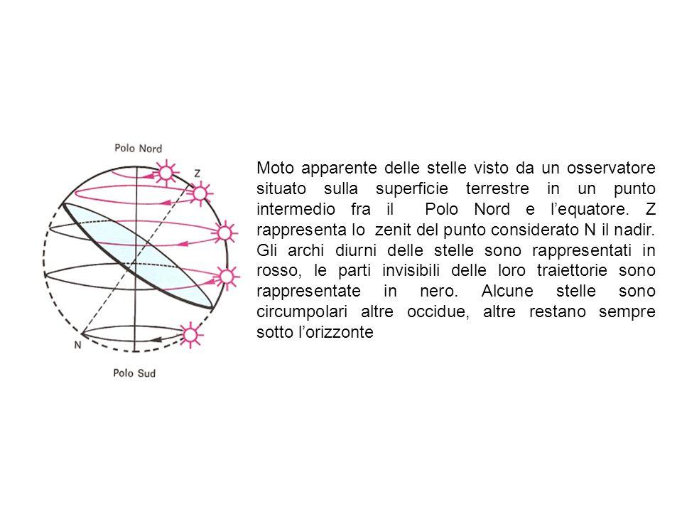 Moto apparente delle stelle visto da un osservatore situato sulla superficie terrestre in un punto intermedio fra il Polo Nord e l'equatore.