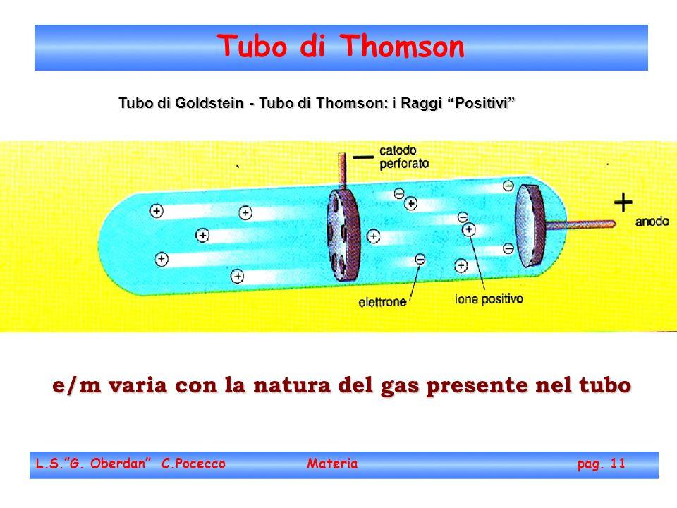 Tubo di Goldstein - Tubo di Thomson: i Raggi Positivi