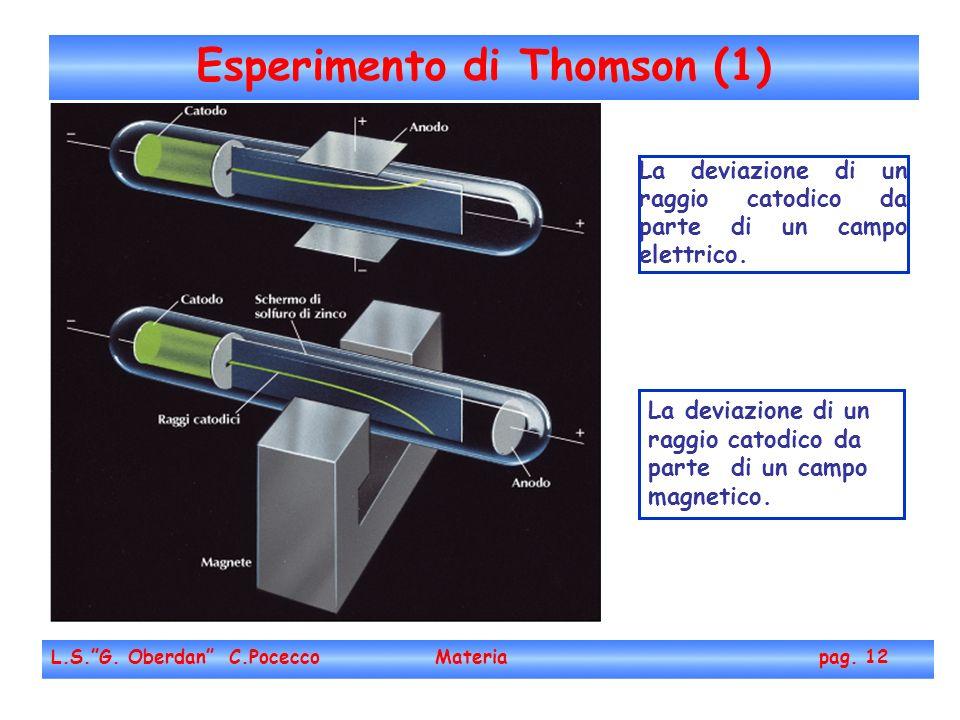 Esperimento di Thomson (1)