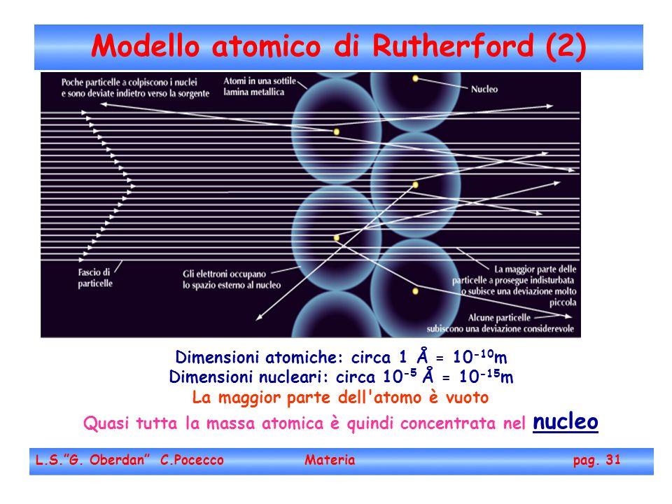 Modello atomico di Rutherford (2)