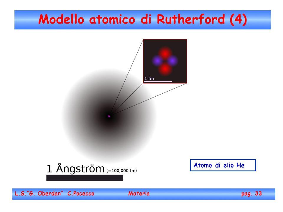 Modello atomico di Rutherford (4)