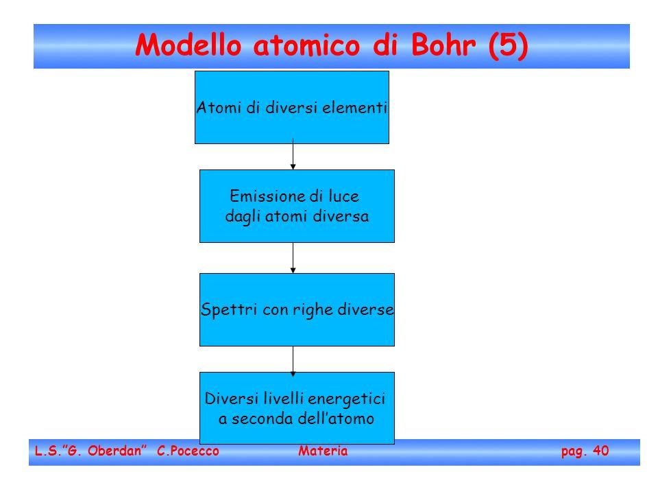 Modello atomico di Bohr (5)