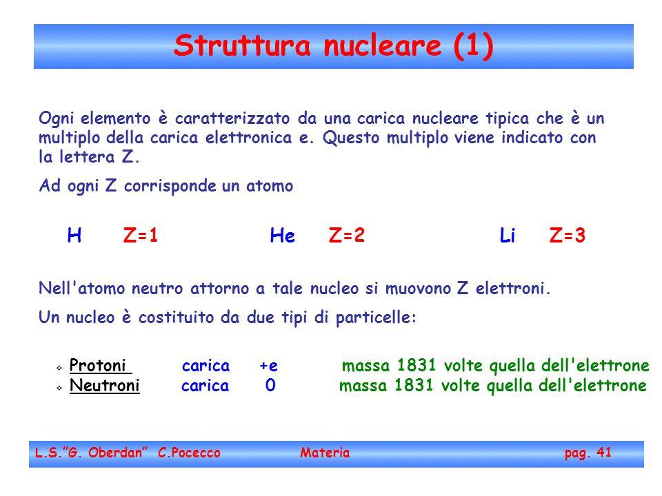 Struttura nucleare (1) H Z=1 He Z=2 Li Z=3