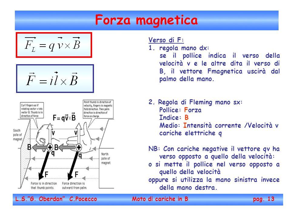 Forza magnetica Verso di F: regola mano dx: