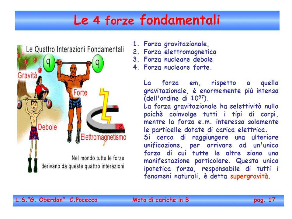 Le 4 forze fondamentali Forza gravitazionale, Forza elettromagnetica