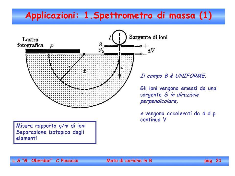 Applicazioni: 1.Spettrometro di massa (1)
