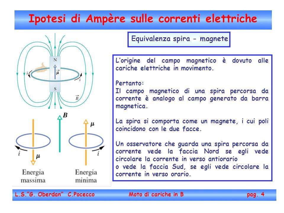 Ipotesi di Ampère sulle correnti elettriche