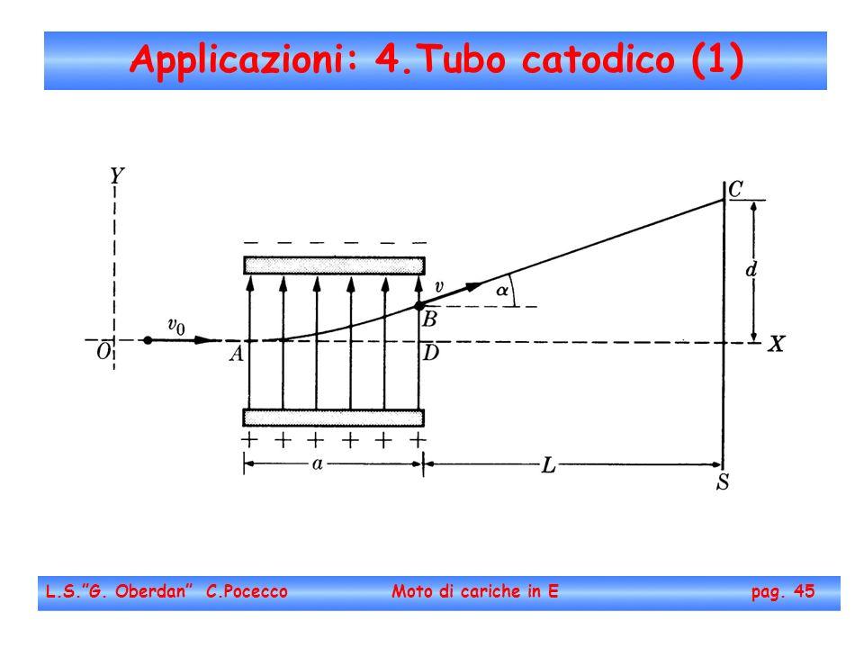 Applicazioni: 4.Tubo catodico (1)