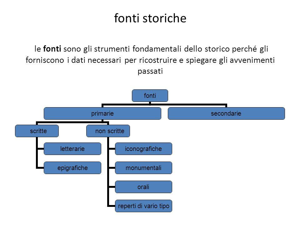 fonti storiche le fonti sono gli strumenti fondamentali dello storico perché gli forniscono i dati necessari per ricostruire e spiegare gli avvenimenti passati