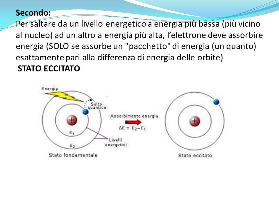 Secondo: Per saltare da un livello energetico a energia più bassa (più vicino al nucleo) ad un altro a energia più alta, l'elettrone deve assorbire energia (SOLO se assorbe un pacchetto di energia (un quanto) esattamente pari alla differenza di energia delle orbite) STATO ECCITATO