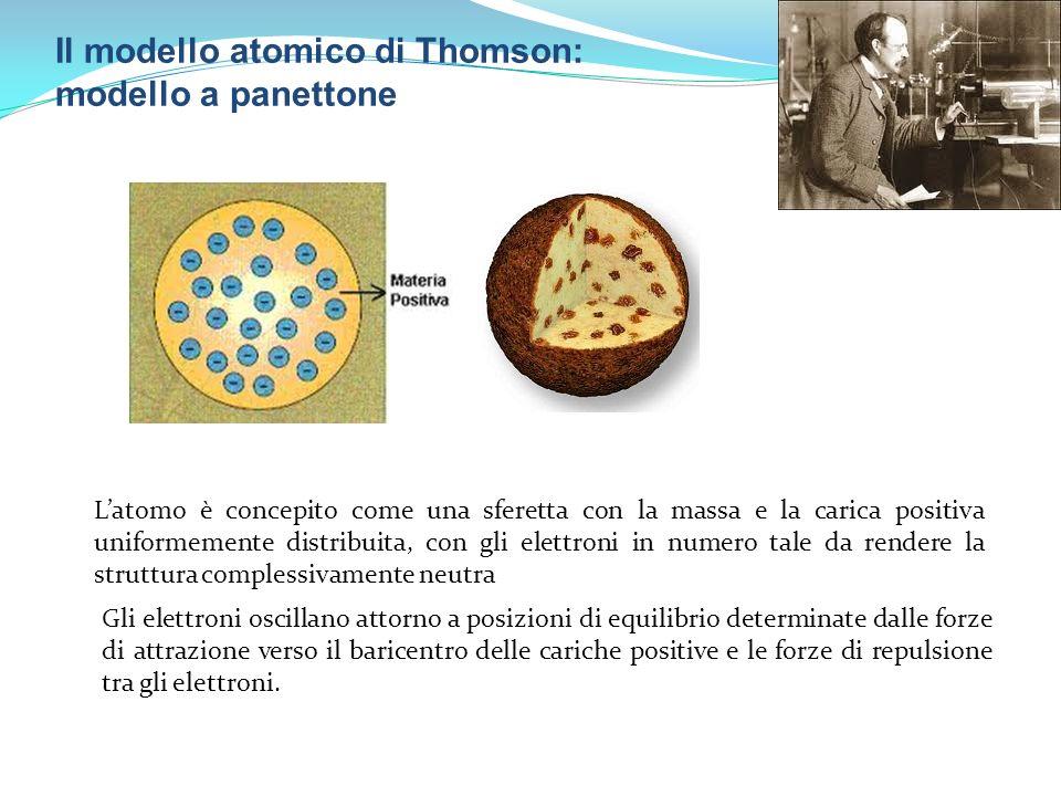 Il modello atomico di Thomson: modello a panettone