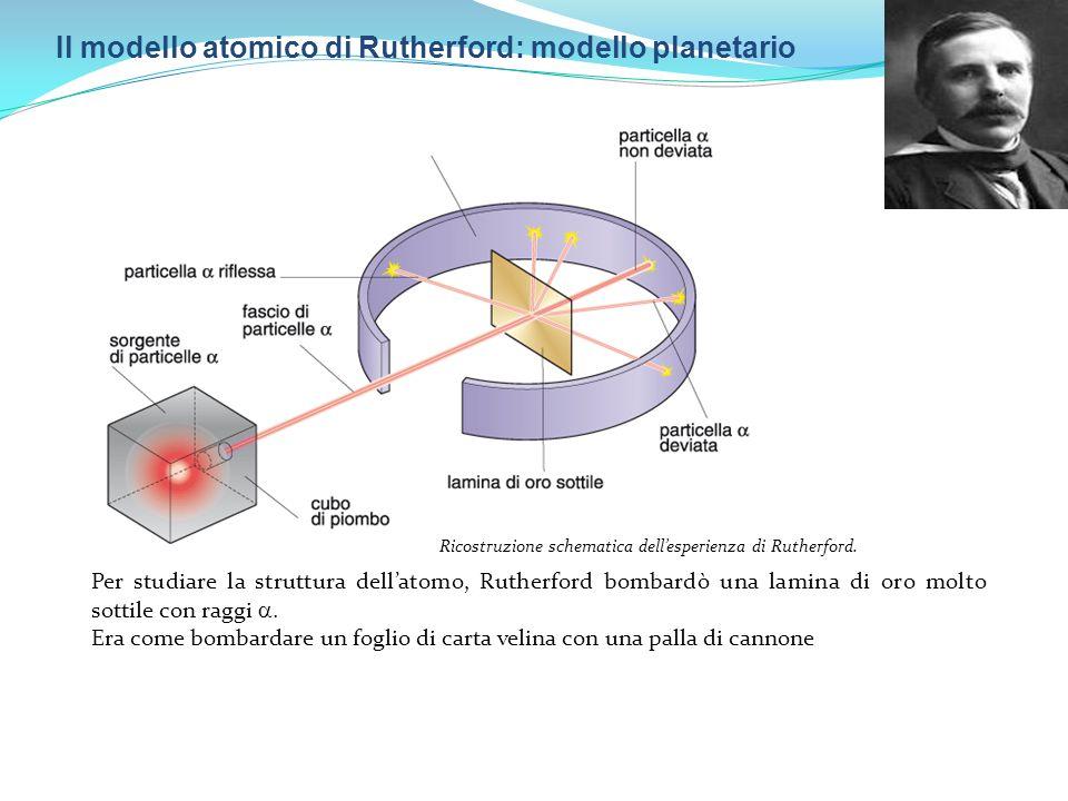 Il modello atomico di Rutherford: modello planetario