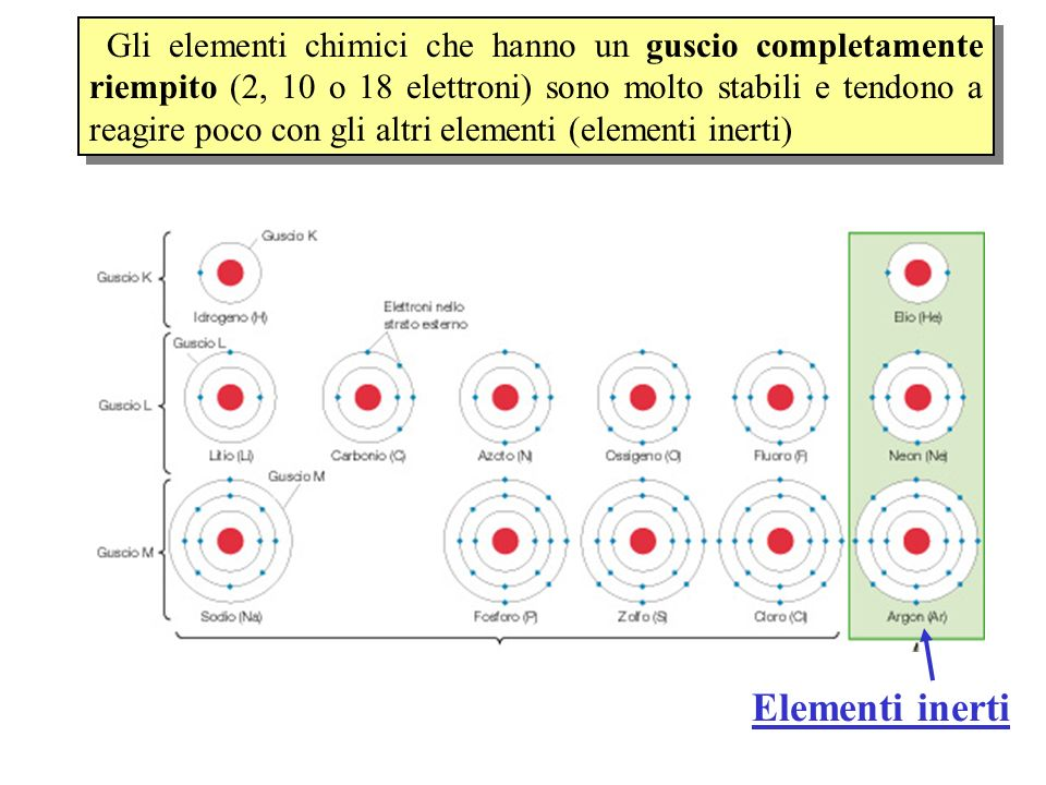 Gli elementi chimici che hanno un guscio completamente riempito (2, 10 o 18 elettroni) sono molto stabili e tendono a reagire poco con gli altri elementi (elementi inerti)
