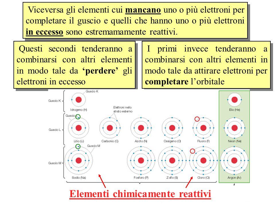 Elementi chimicamente reattivi
