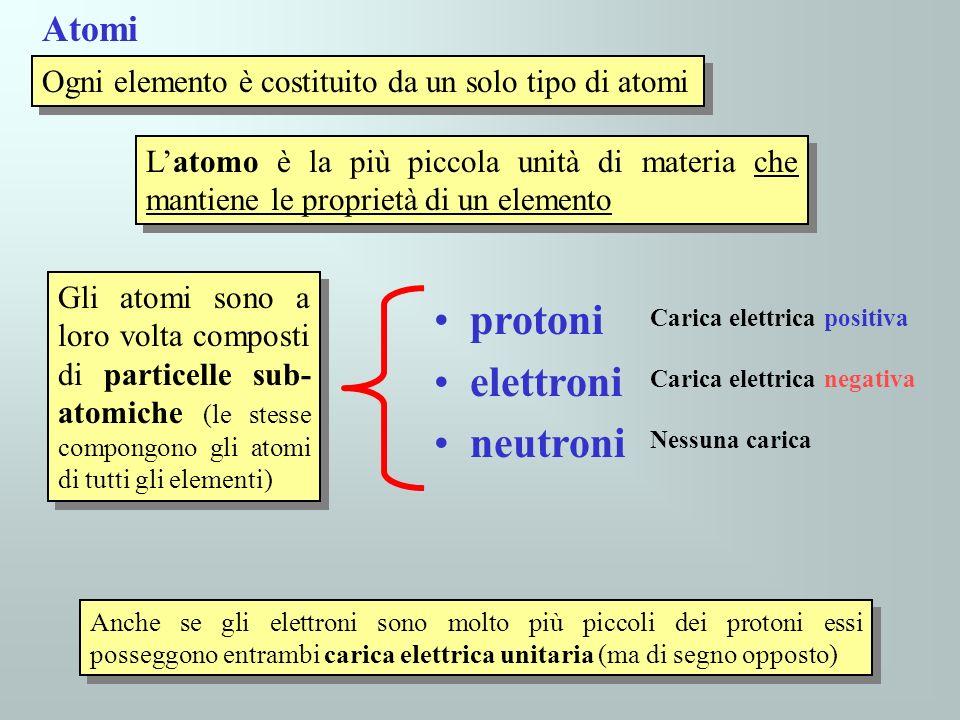 protoni elettroni neutroni Atomi