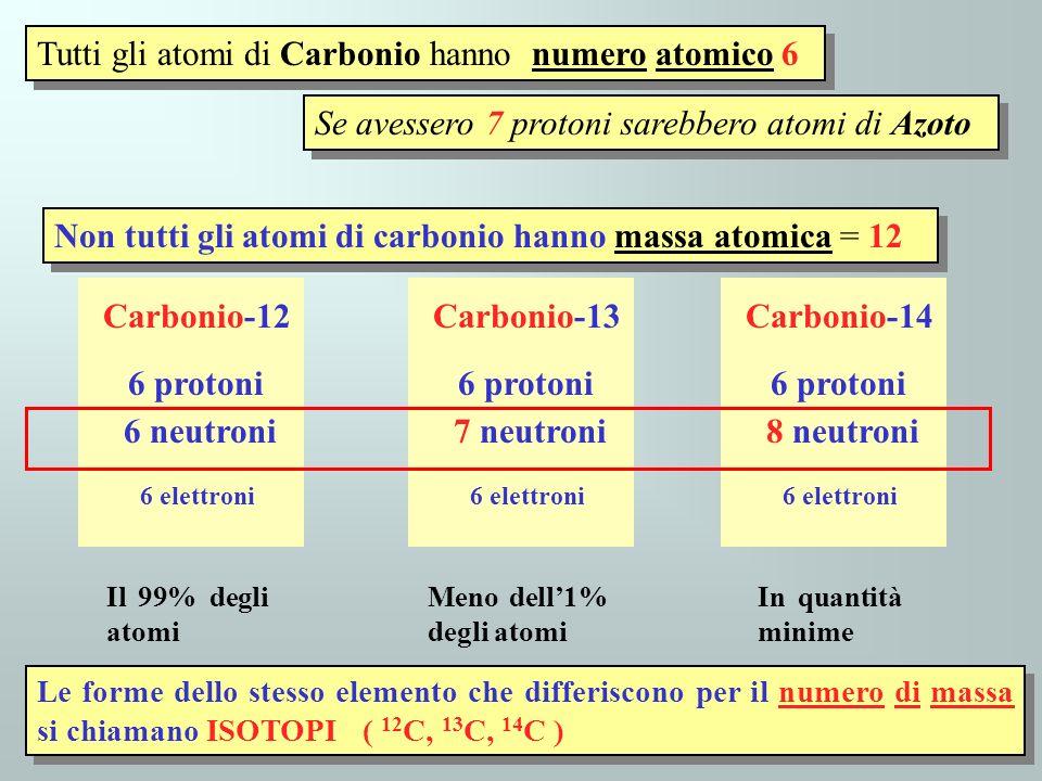 Carbonio-12 6 elettroni Carbonio-13 6 elettroni Carbonio-14