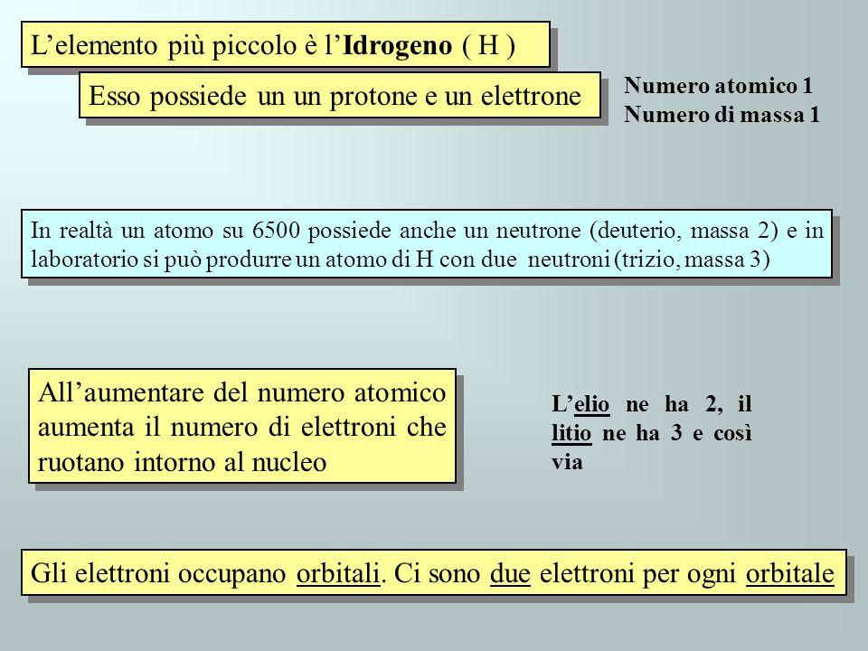L'elemento più piccolo è l'Idrogeno ( H )