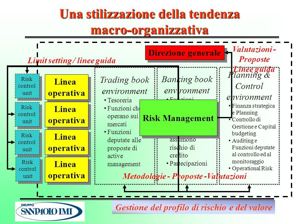 Una stilizzazione della tendenza macro-organizzativa