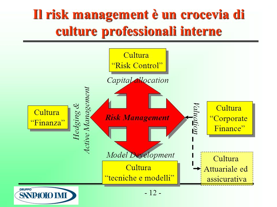 Il risk management è un crocevia di culture professionali interne