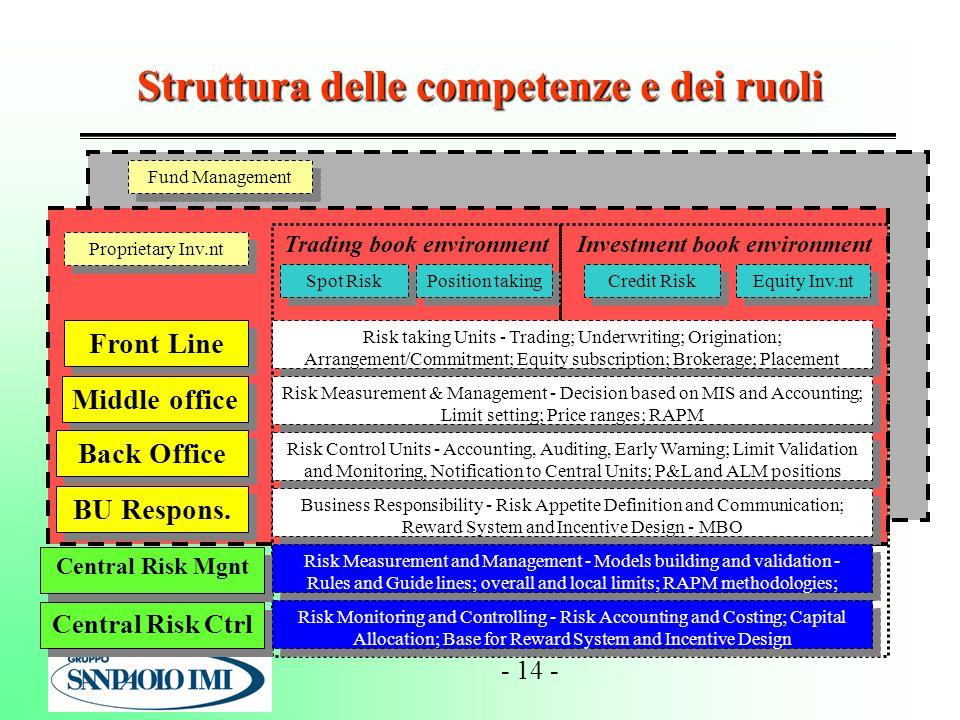 Struttura delle competenze e dei ruoli