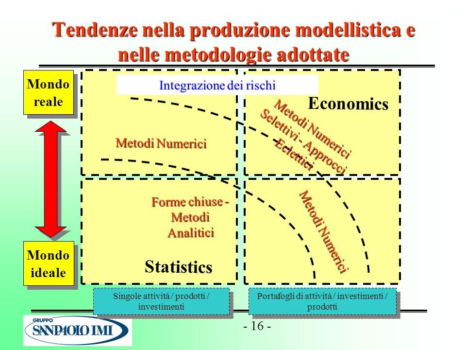 Tendenze nella produzione modellistica e nelle metodologie adottate