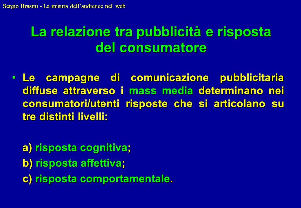 La relazione tra pubblicità e risposta del consumatore