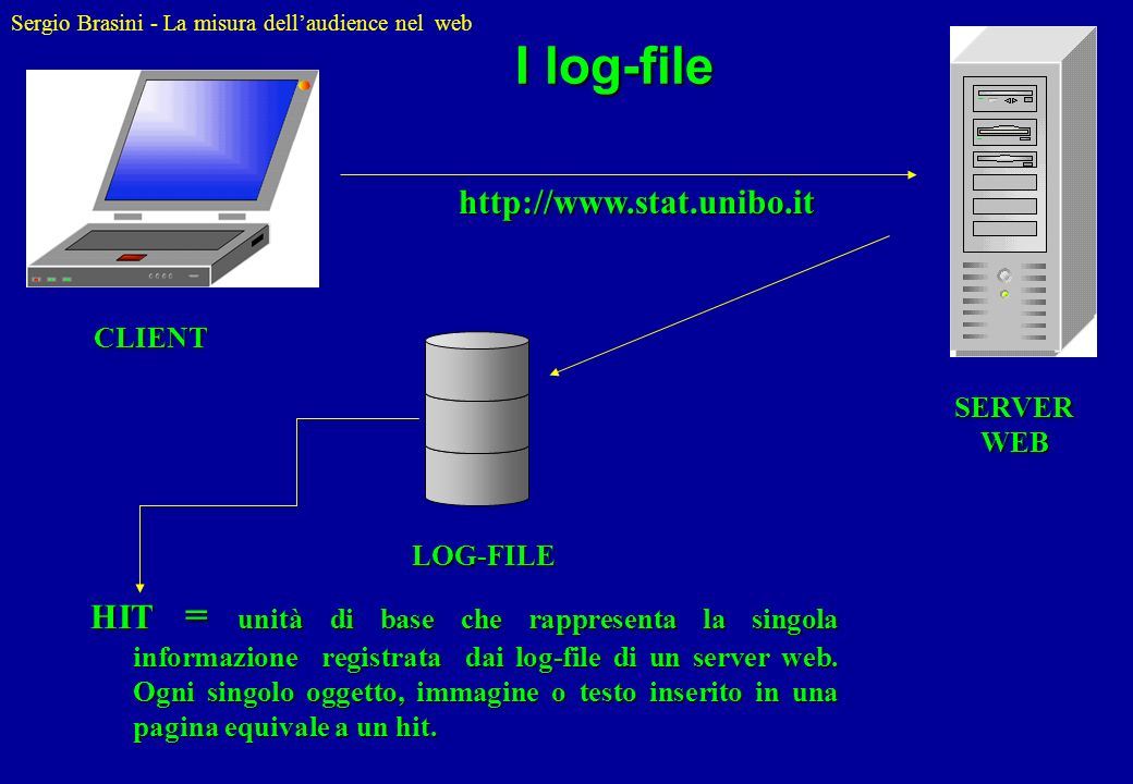 I log-file http://www.stat.unibo.it. CLIENT. SERVER WEB. LOG-FILE.