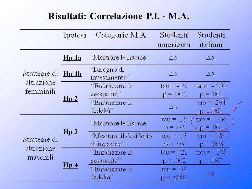 Risultati: Correlazione P.I. - M.A.