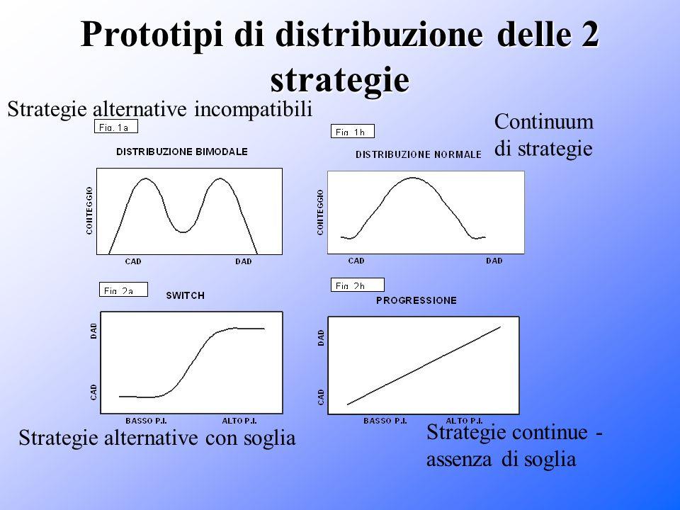 Prototipi di distribuzione delle 2 strategie