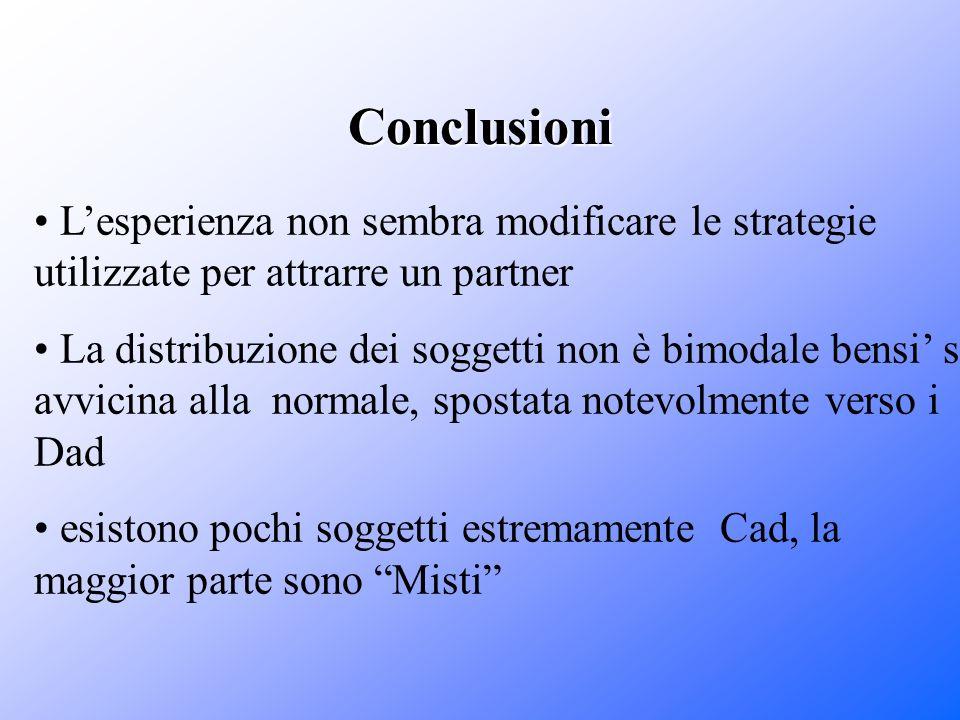 Conclusioni L'esperienza non sembra modificare le strategie utilizzate per attrarre un partner.