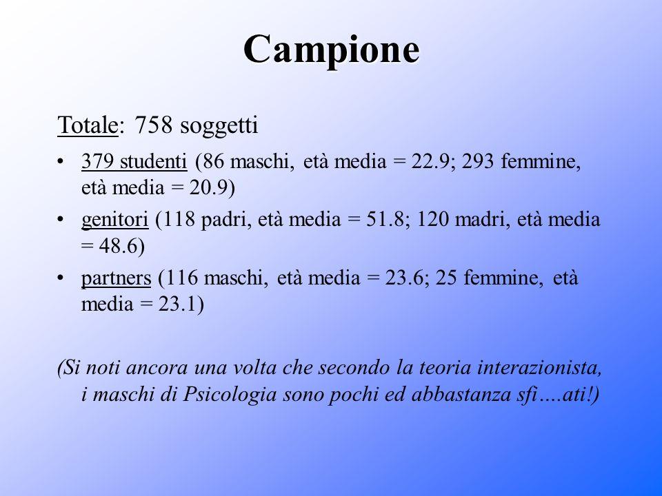 Campione Totale: 758 soggetti
