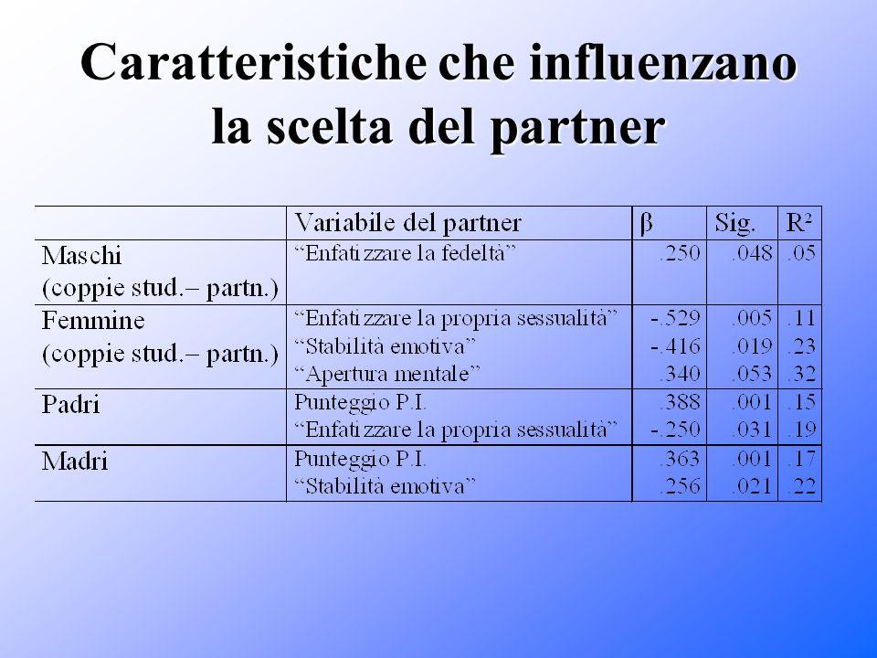 Caratteristiche che influenzano la scelta del partner