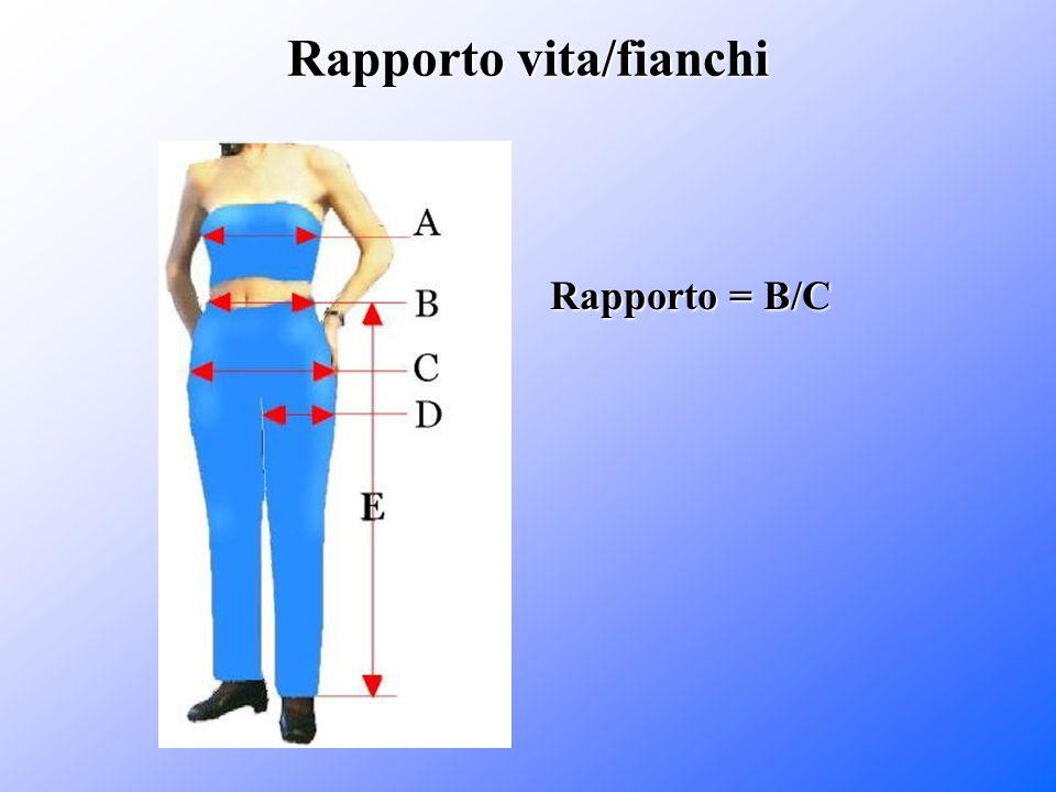 Rapporto vita/fianchi