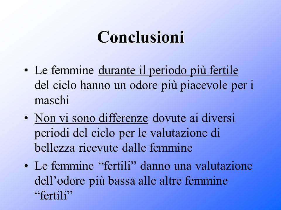 Conclusioni Le femmine durante il periodo più fertile del ciclo hanno un odore più piacevole per i maschi.