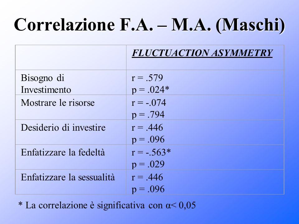 Correlazione F.A. – M.A. (Maschi)