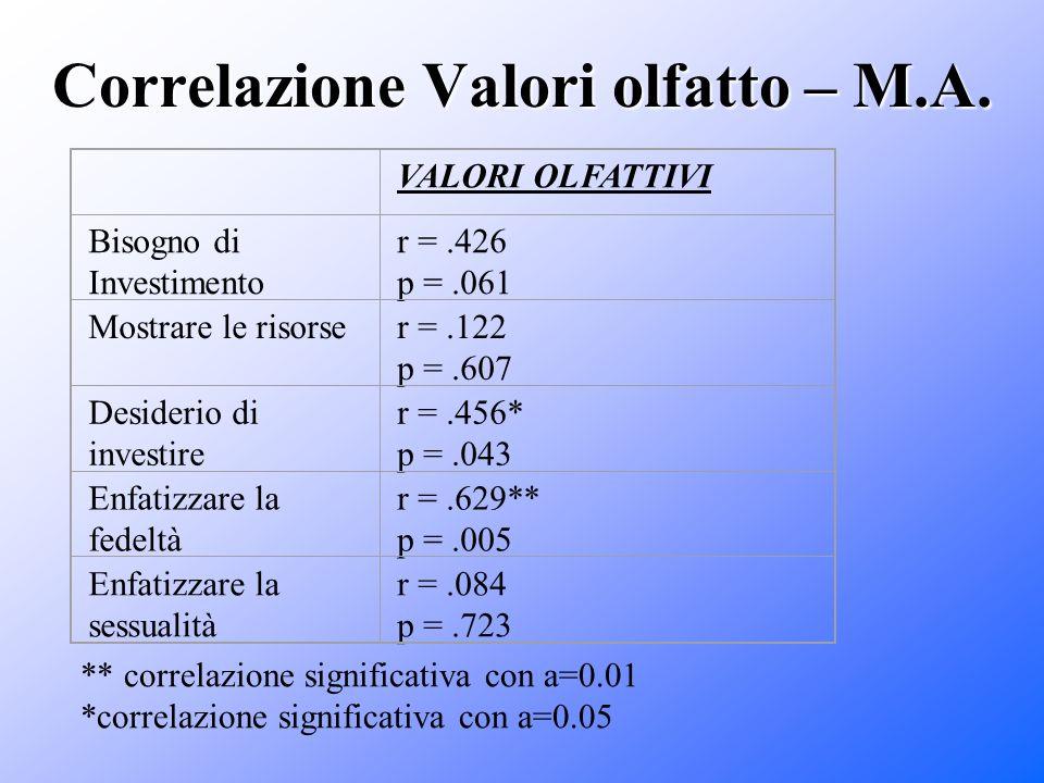 Correlazione Valori olfatto – M.A.