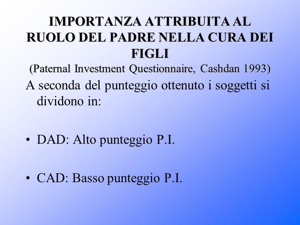 IMPORTANZA ATTRIBUITA AL RUOLO DEL PADRE NELLA CURA DEI FIGLI (Paternal Investment Questionnaire, Cashdan 1993)