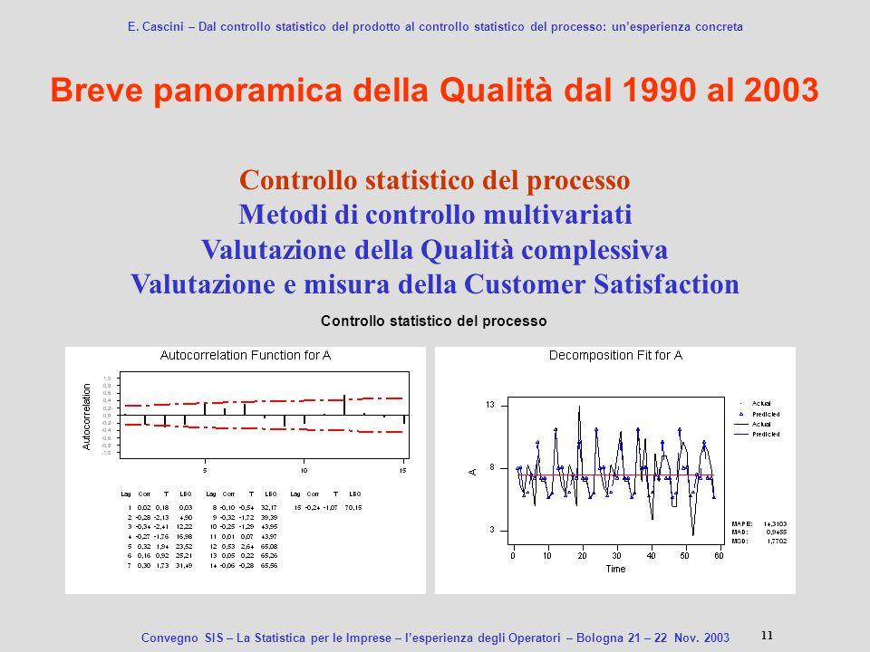 Breve panoramica della Qualità dal 1990 al 2003