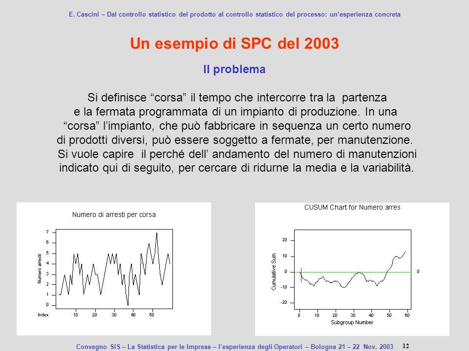 Un esempio di SPC del 2003 Il problema