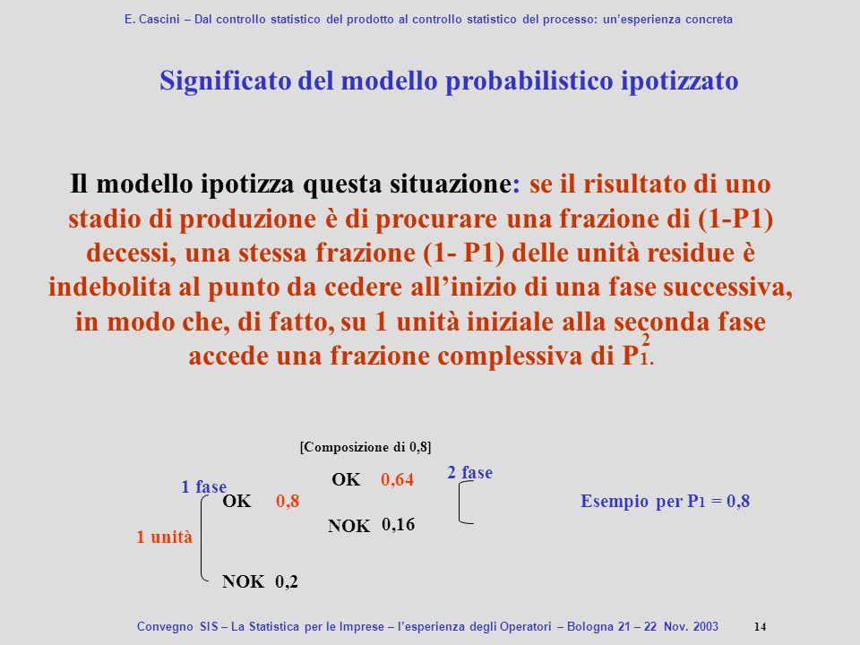 Significato del modello probabilistico ipotizzato