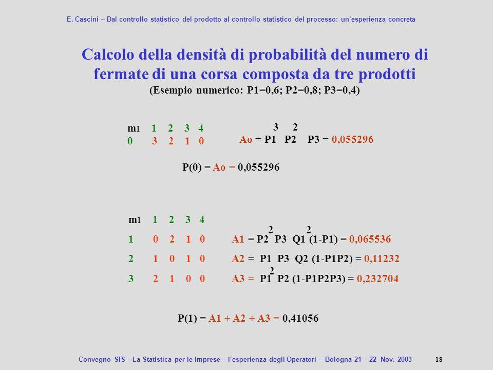 Calcolo della densità di probabilità del numero di