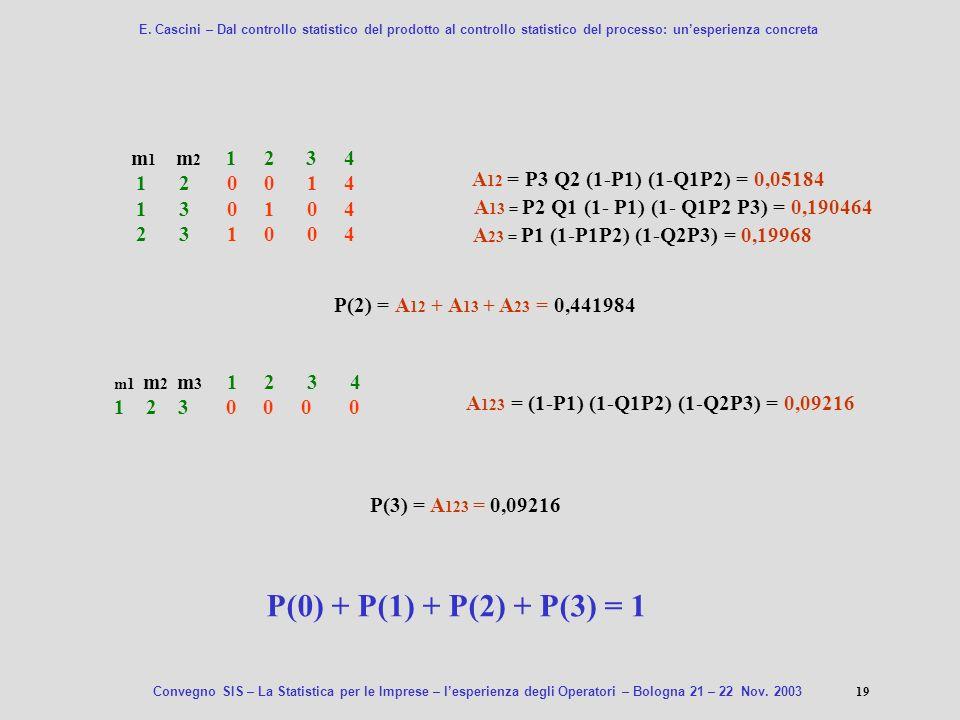 E. Cascini – Dal controllo statistico del prodotto al controllo statistico del processo: un'esperienza concreta