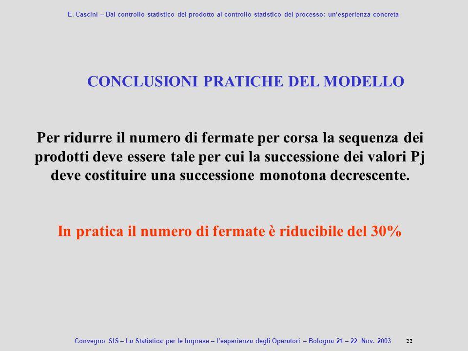 CONCLUSIONI PRATICHE DEL MODELLO