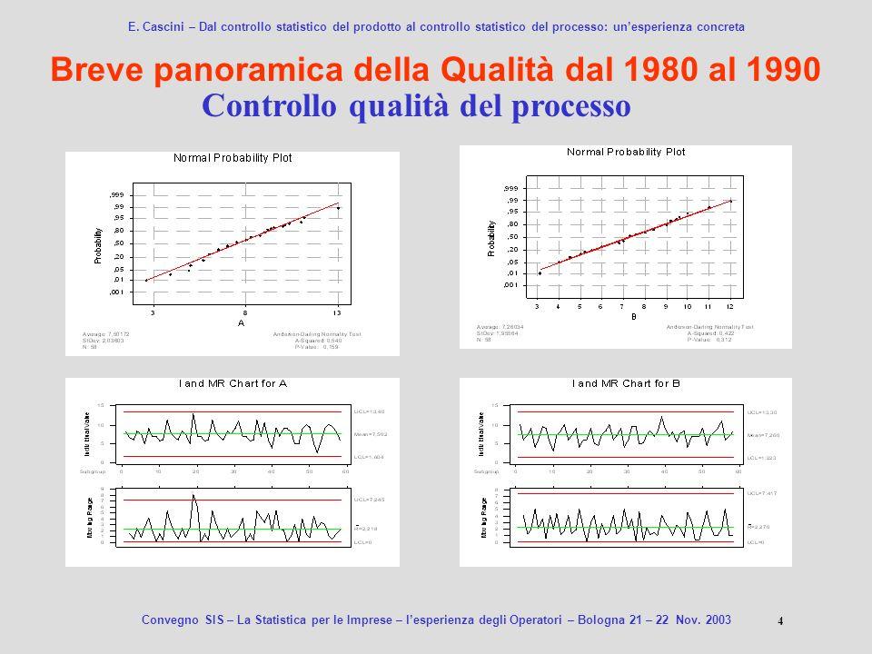 Breve panoramica della Qualità dal 1980 al 1990