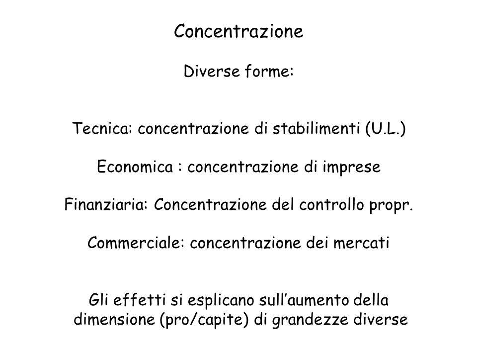 Concentrazione Diverse forme: